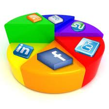 social media marketing pie chart