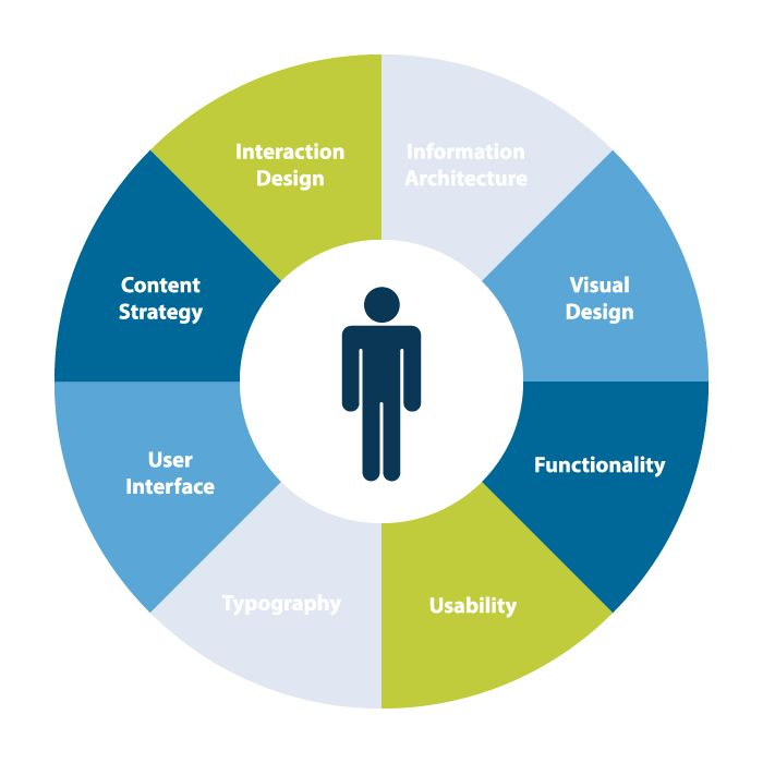 Understand your user experience